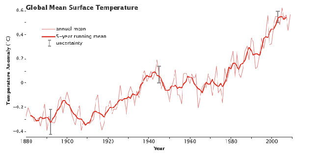 Temperature Rise