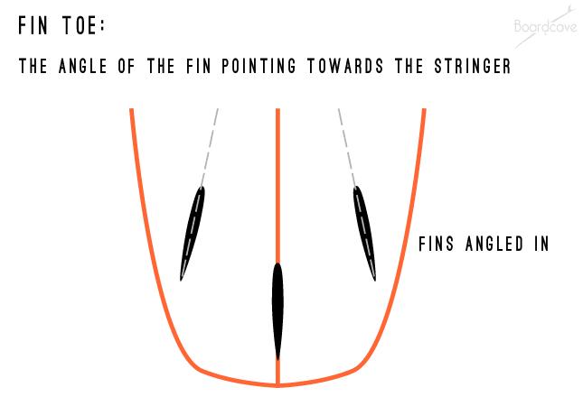 fin-toe